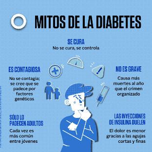 Mitos de la diabetes